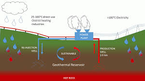 Interesting Geothermal Energy Pictures Is Under Our Inside Ideas
