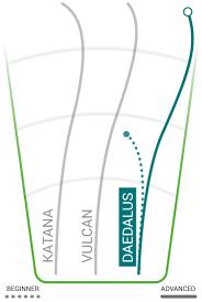 Disc Golf Flight Path Chart Daedalus Innova Disc Golf