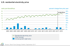 How To Find The Lowest Houston Electricity Rates Paperblog