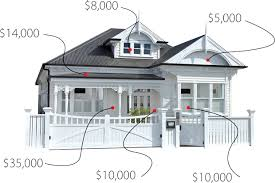 Good Diagram Showing How Much It Costs To Renovate Variious Parts Of Your Home
