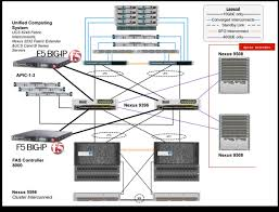 flexpod datacenter microsoft exchange 2013 f5 big ip and clustered data ontap · fabric