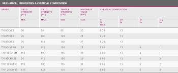 Carbon Steel Chemical Resistance Chart Corrosion Resistant Alloys Steel Grades Octg Tenaris