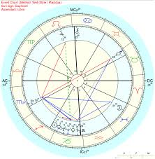 My Sign Chart Decoding Your Birth Chart Astrology And Empowerment