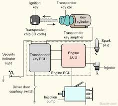 engine immobilizer an intelligent anti theft system for vehicles Immobilizer Wiring Diagram engine immobilizer an intelligent anti theft system for vehicles engine omega immobilizer wiring diagram