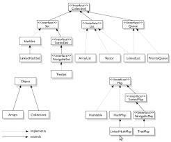 java data structures cheat sheet java collection framework cheat sheet en proft me