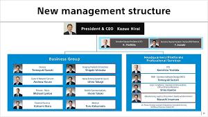 Sony Organizational Chart Sony Global Corporate Strategy Meeting Fy2015