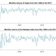 Get all information on the nasdaq 100 index including historical chart, news and constituents. Variation Of Apple And Nasdaq Index Over Time Download Scientific Diagram