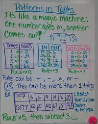 Math Patterns In Tables Anchor Chart For School Education