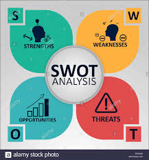 Swot Analysis Of Web Design Company Swot Analysis Concept Strengths Weaknesses Opportunities