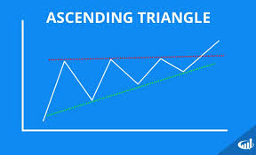How To Trade Triangle Chart Patterns Triangle Chart Patterns Ascending Descending And Symmetrical