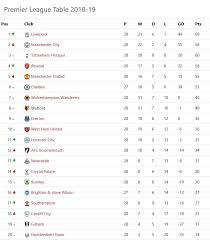 premier league premier league table