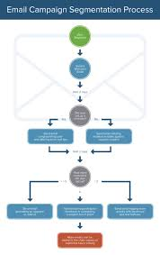 Heres How The Marketing Process Works Smartsheet