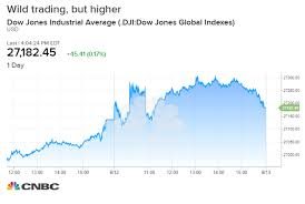 Heres What Happened In The Us Stock Market Over Crazy 24 Hours