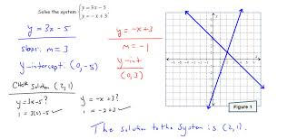 in this case the system is called consistent and the equations are called independent this happens x when the two equations graph to lines that