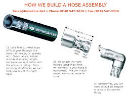 Hydraulic Hose And Couplings