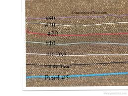 Know Your Cotton Yarn Thread Hook Crochetnmore