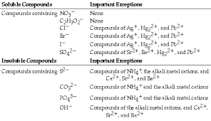Solubility Rules And Exceptions Chart Www