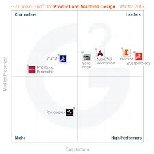 Crowdsourcing Engineering Design Crowdsourced Rankings Of Best Product Design Software Released