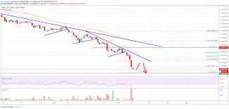 Ripple Price Analysis Xrp Plummets To 0 20 More Losses