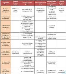 Pmp Process Chart Pmp Chart Pmpcertschools Blog