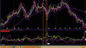 Thinkorswim Historical Implied Volatility