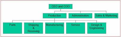 Dirt Bike Organization Chart And Employees