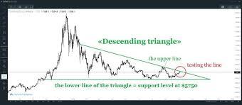 Btc 2018 Chart Trybe Bitcoin Btc Price Technical Analysis 04 September