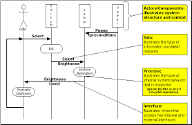se topics context diagrams the scenario sequence diagram by listing the involved actors across the top of the diagram illustrates the system s physical