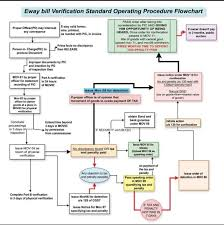 Eway Bill Verification Standard Operating Procedure