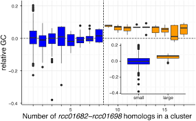 Insights Into Origin And Evolution Of α Proteobacterial Gene