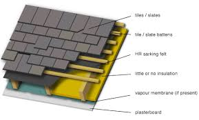 exising ventilated roof how to insulate a f24