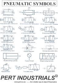 Hydraulics And Pneumatics Technical Training Pert Industrials