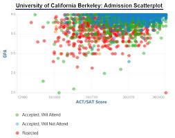 university of california berkeley acceptance rate and admission  university of california berkeley