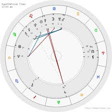Free Birth Chart Analysis Free Birth Chart Analysis Astrology Astrology Birth