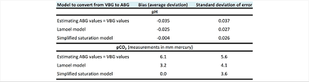 Stable Blood Gas Interpretation Chart Pulmcrit How To Convert A Vbg Into An Abg