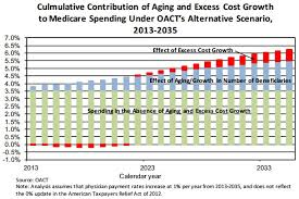 Chart Of The Day Projected Medicare Spending The