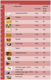 Nutrition Balanced Diet Chart Nutrition Balanced Diet With Nutrition Chart
