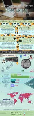 why you should consider trade school instead of college the consider trade school