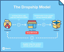 Dropshipping Charts What Is Dropshipping Find Millions Of Products To Sell On