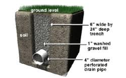 french drain construction. Perfect French Typical Drainage System Cross Section In French Drain Construction