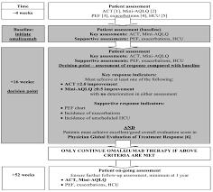 Xolair Dosing Chart Asthma Omalizumab Difficult Asthma Advice Note