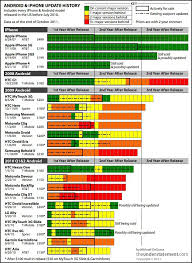 Android Fragmentation Chart This Incredible Chart Shows How Screwed Android Is And How