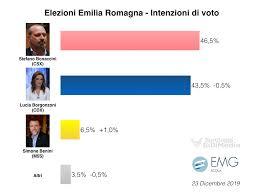 Sondaggi elettorali Emilia Romagna, per EMG e Opinio ...