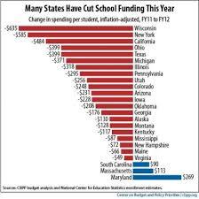 School Funding Chart Money School Education Cuts Gbpusdchart Com