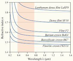 the variation of refractive index with wavelength for various gl the red zone indicates the