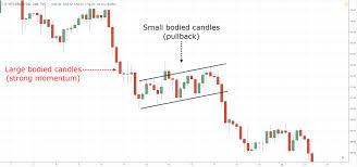 Bear Flag Stock Chart The Bear Flag Trading Strategy Guide
