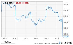 Linkedin Lnkd Stock Plummets On Lower Than Expected Q1