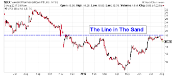 Valeant Stock Nyse Vrx Needs To Clear One More Hurdle