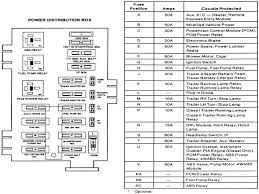 chevy tahoe fuse box diagram lovely 2004 chevrolet tahoe fuse box 2008 tahoe fuse box diagram chevy tahoe fuse box diagram lovely 2004 chevrolet tahoe fuse box diagram ford fit wonderful wiring