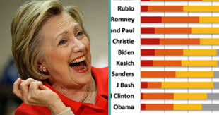 Chart Compares Presidential Candidates Honesty Attn
